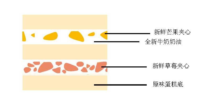 芒果草莓夹心.jpg