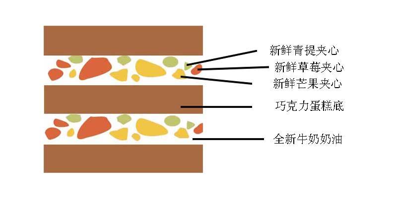 青提草莓芒果夹心巧克力蛋糕底.jpg